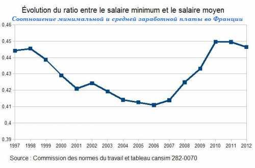средняя и минимальная зарплата в китае в 2018